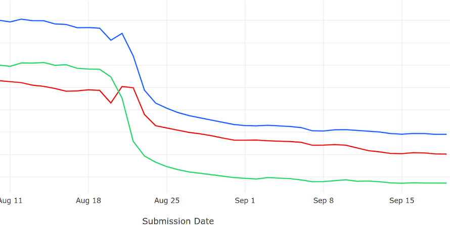 Glean metrics graph